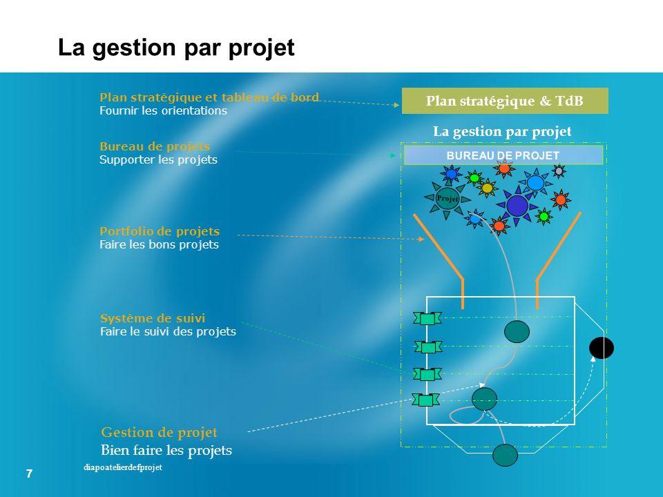 La gestion par projet Plan stratégique & TdB La gestion par projet
