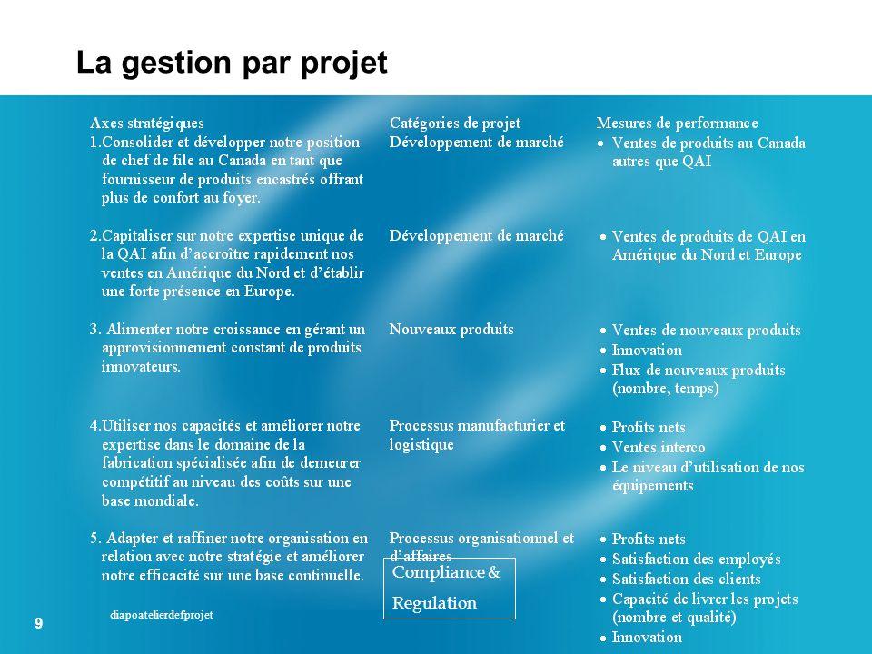 La gestion par projet Voici l'approche du PMI. Compliance & Regulation