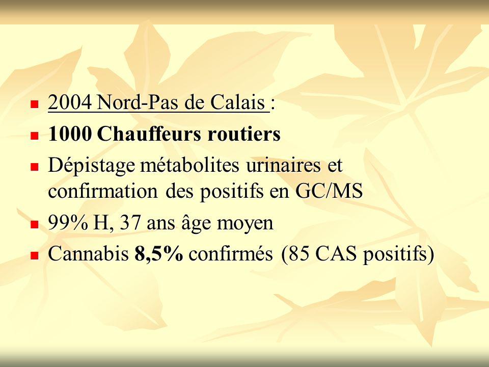 2004 Nord-Pas de Calais :1000 Chauffeurs routiers. Dépistage métabolites urinaires et confirmation des positifs en GC/MS.