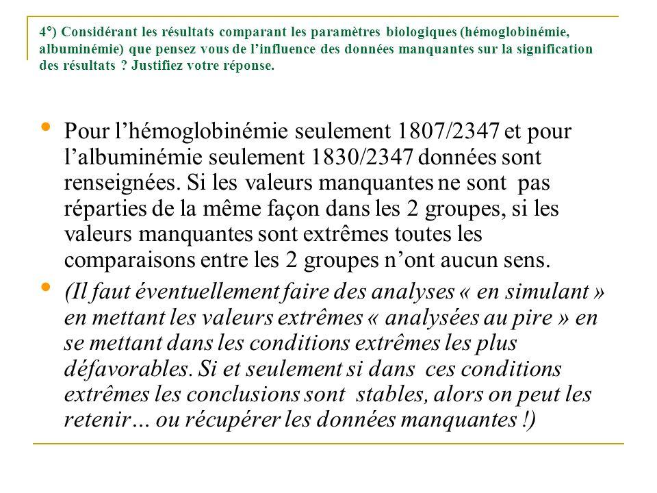 4°) Considérant les résultats comparant les paramètres biologiques (hémoglobinémie, albuminémie) que pensez vous de l'influence des données manquantes sur la signification des résultats Justifiez votre réponse.