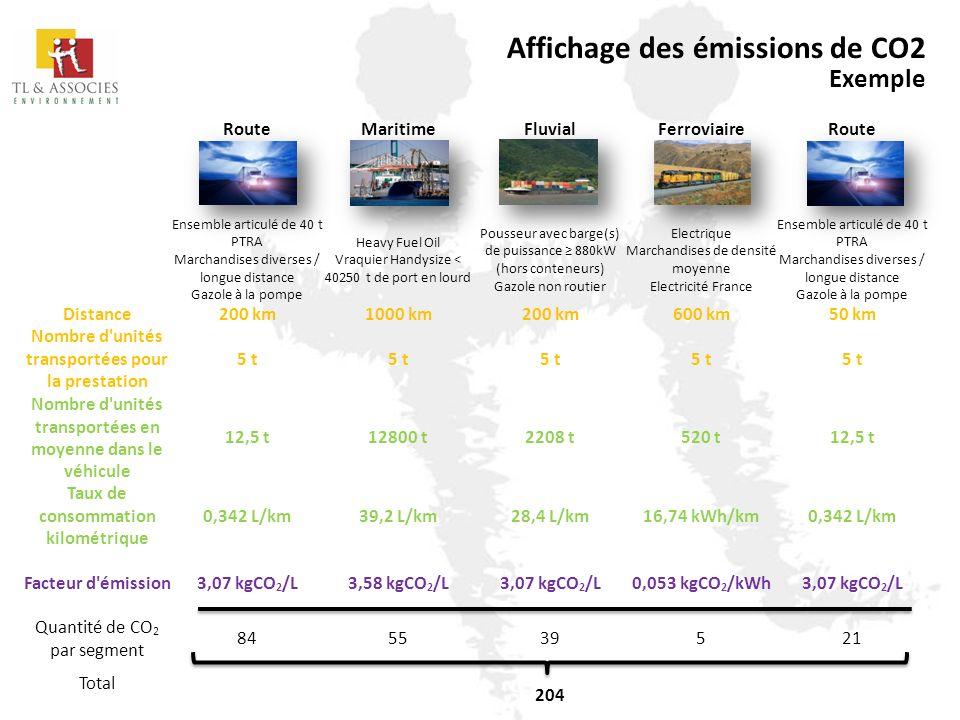 Affichage des émissions de CO2 Exemple