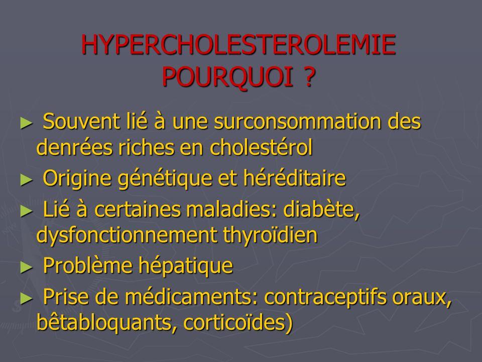HYPERCHOLESTEROLEMIE POURQUOI
