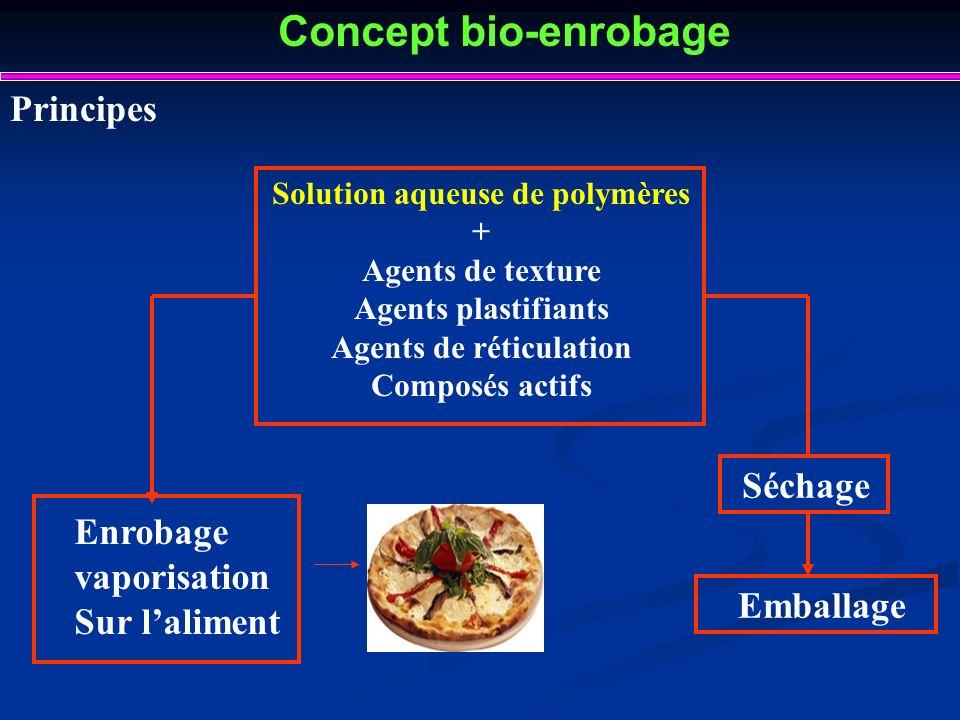 Solution aqueuse de polymères Agents de réticulation