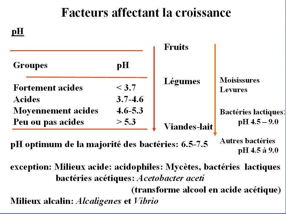 Les facteurs principaux responsables de la croissance microbienne dans les aliments sont: