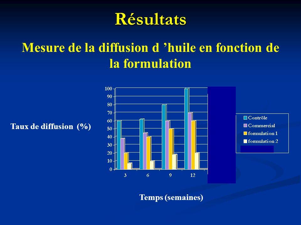 Mesure de la diffusion d 'huile en fonction de la formulation