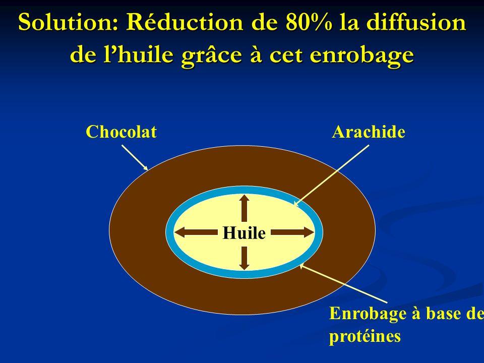 Solution: Réduction de 80% la diffusion de l'huile grâce à cet enrobage