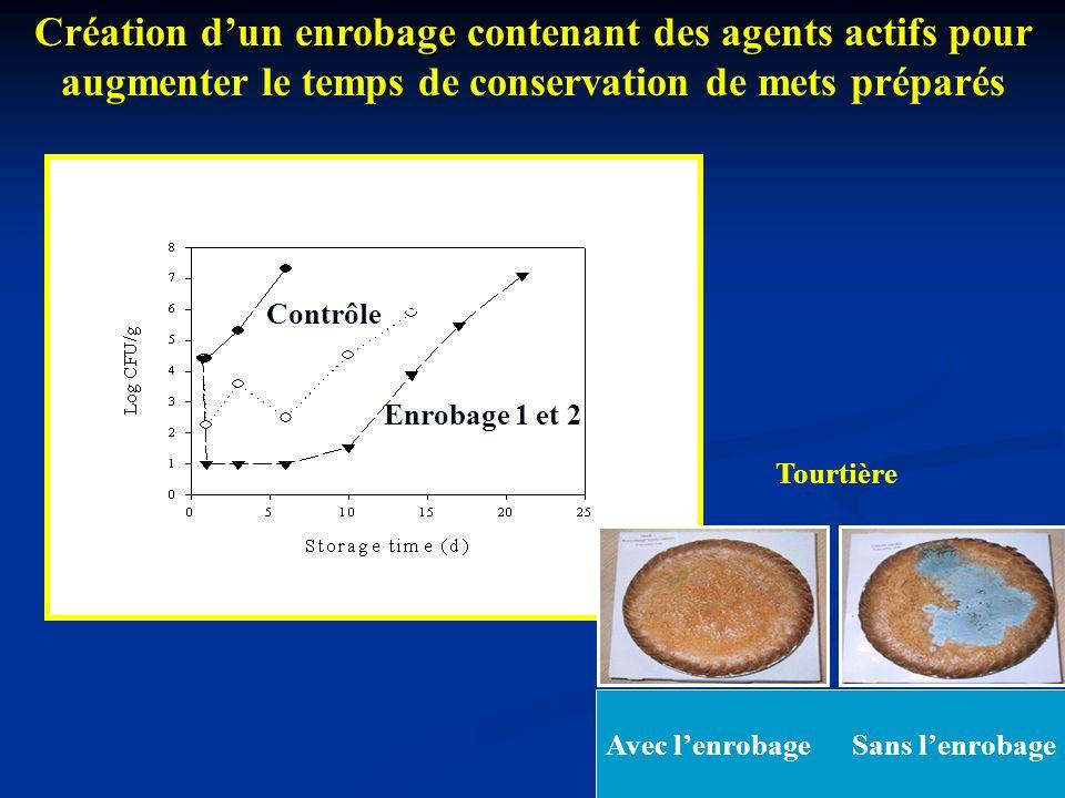 Création d'un enrobage contenant des agents actifs pour augmenter le temps de conservation de mets préparés