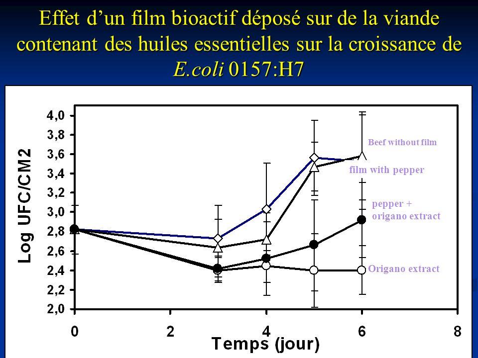 Effet d'un film bioactif déposé sur de la viande contenant des huiles essentielles sur la croissance de E.coli 0157:H7