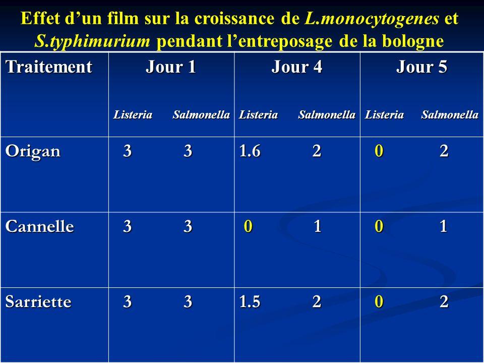 Effet d'un film sur la croissance de L. monocytogenes et S