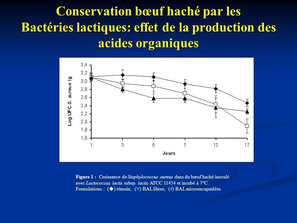 Conservation bœuf haché par les Bactéries lactiques: effet de la production des acides organiques