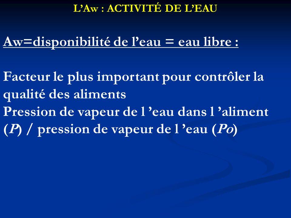 L'Aw : ACTIVITÉ DE L'EAU