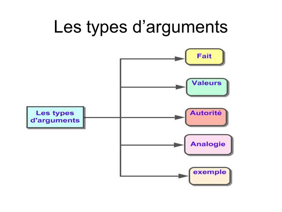 Les types d'arguments
