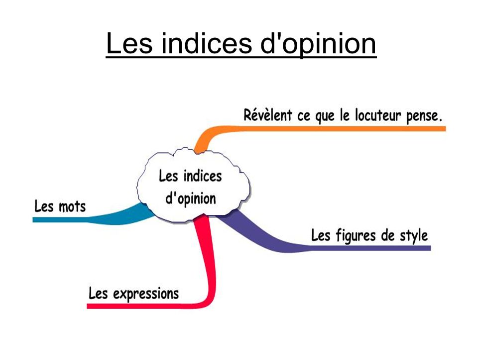 Les indices d opinion