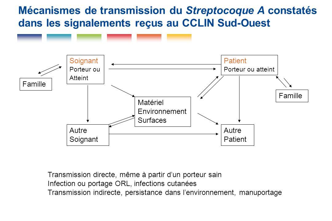 Mécanismes de transmission du Streptocoque A constatés dans les signalements reçus au CCLIN Sud-Ouest