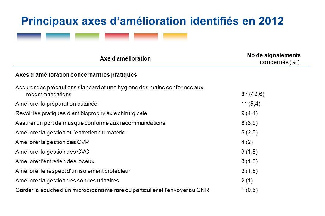 Principaux axes d'amélioration identifiés en 2012