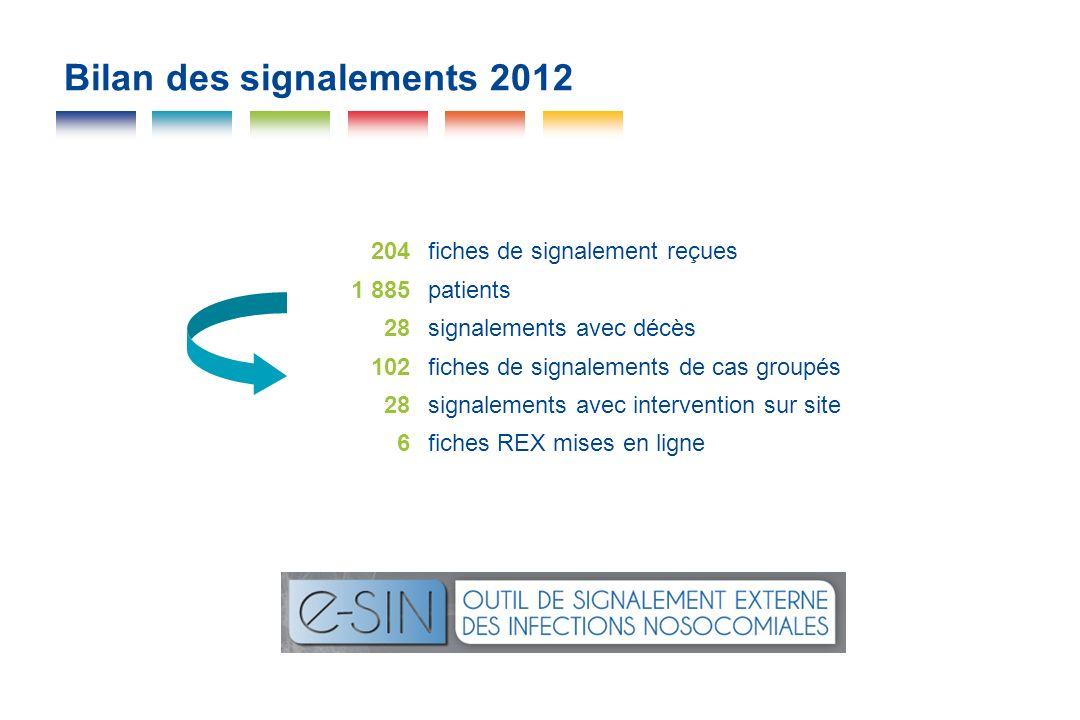 Bilan des signalements 2012