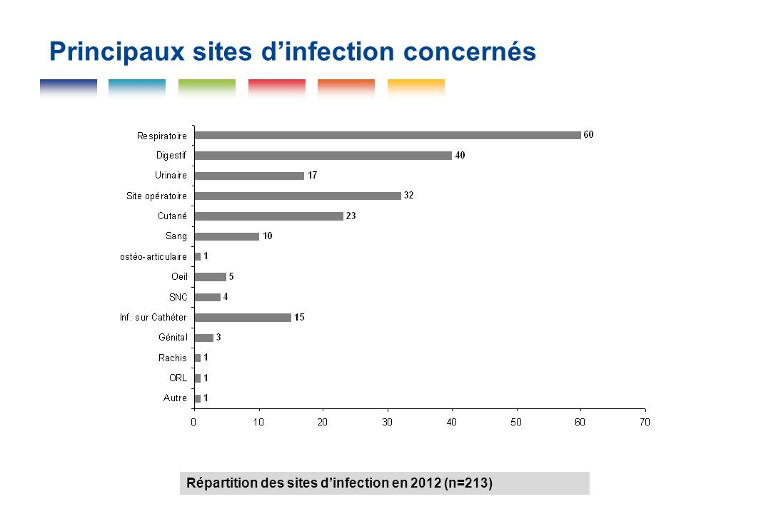 Principaux sites d'infection concernés