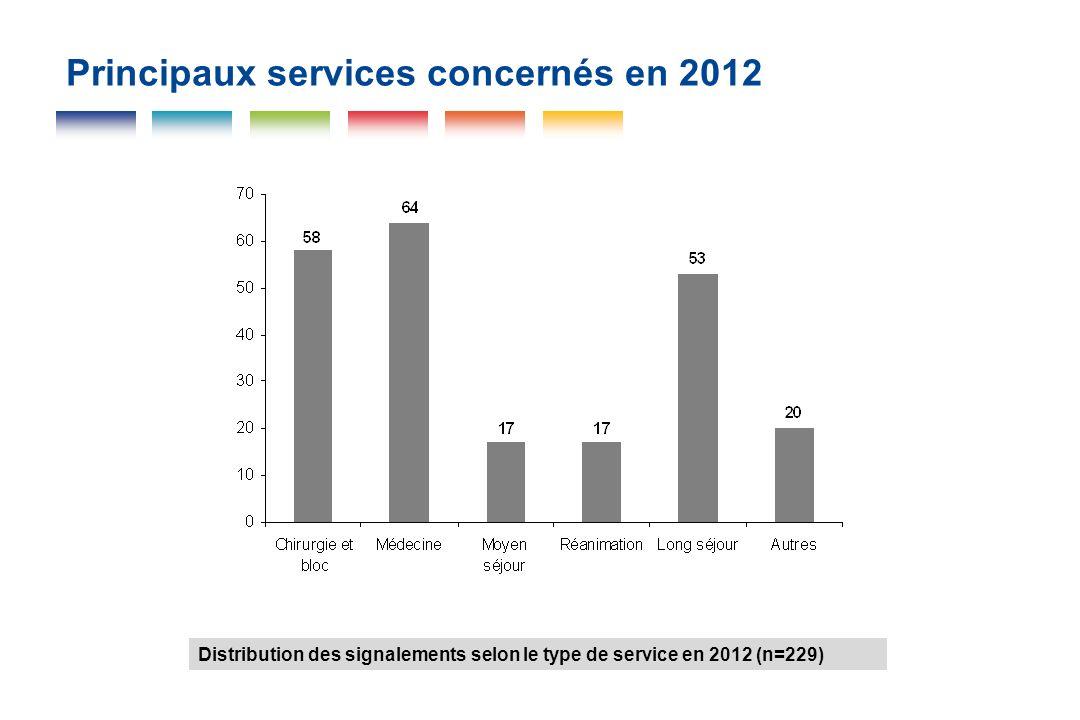 Principaux services concernés en 2012