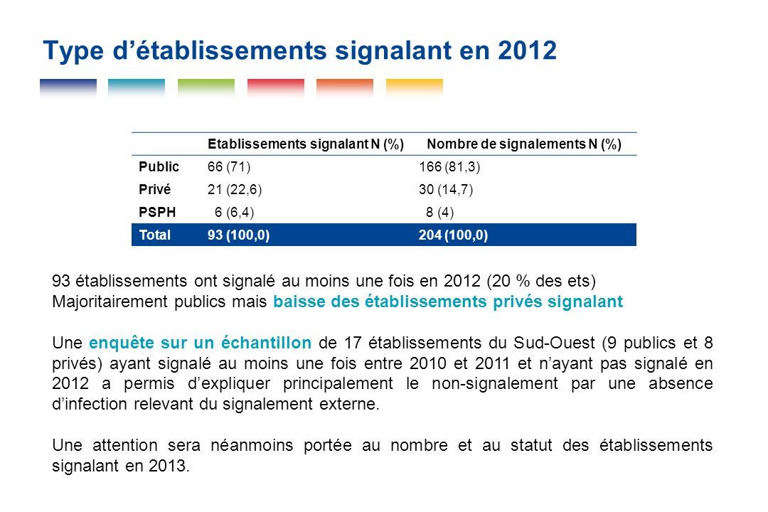 Type d'établissements signalant en 2012