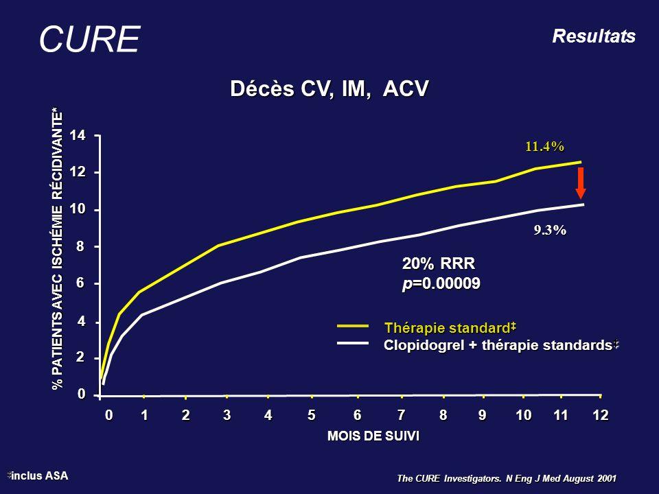 CURE Décès CV, IM, ACV Resultats 20% RRR p=0.00009 14 11.4% 12 10 9.3%