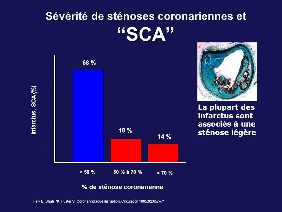 Sévérité de sténoses coronariennes et SCA