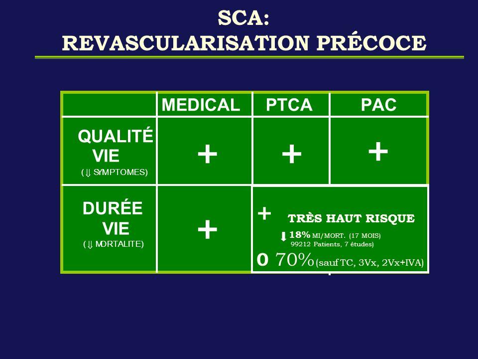 SCA: REVASCULARISATION PRÉCOCE