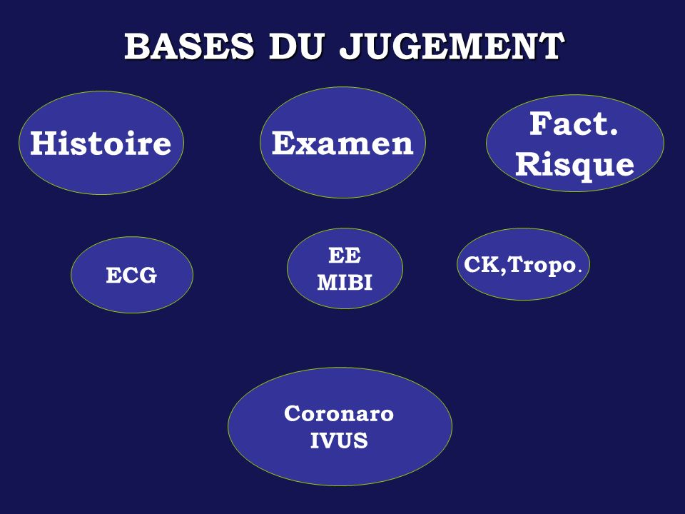 BASES DU JUGEMENT Fact. Histoire Examen Risque EE MIBI CK,Tropo. ECG