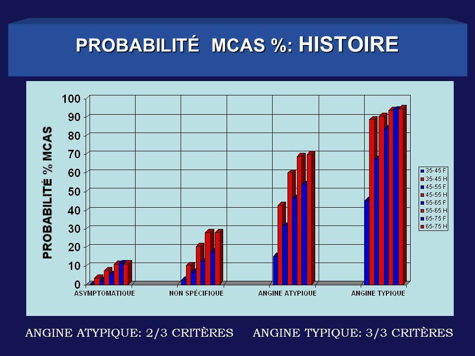 PROBABILITÉ MCAS %: HISTOIRE