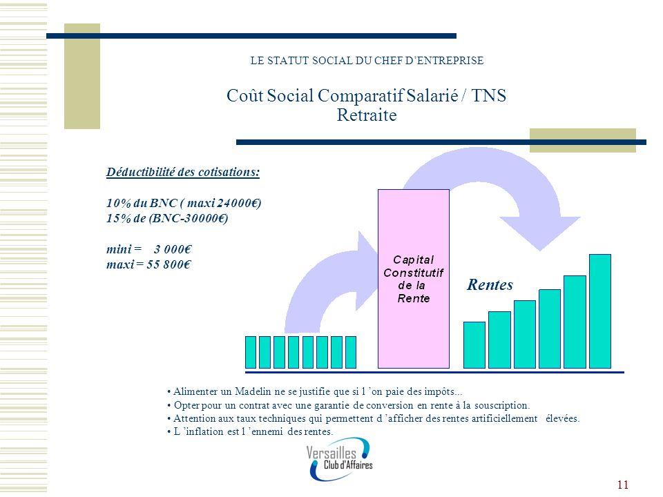Rentes Déductibilité des cotisations: 10% du BNC ( maxi 24000€)