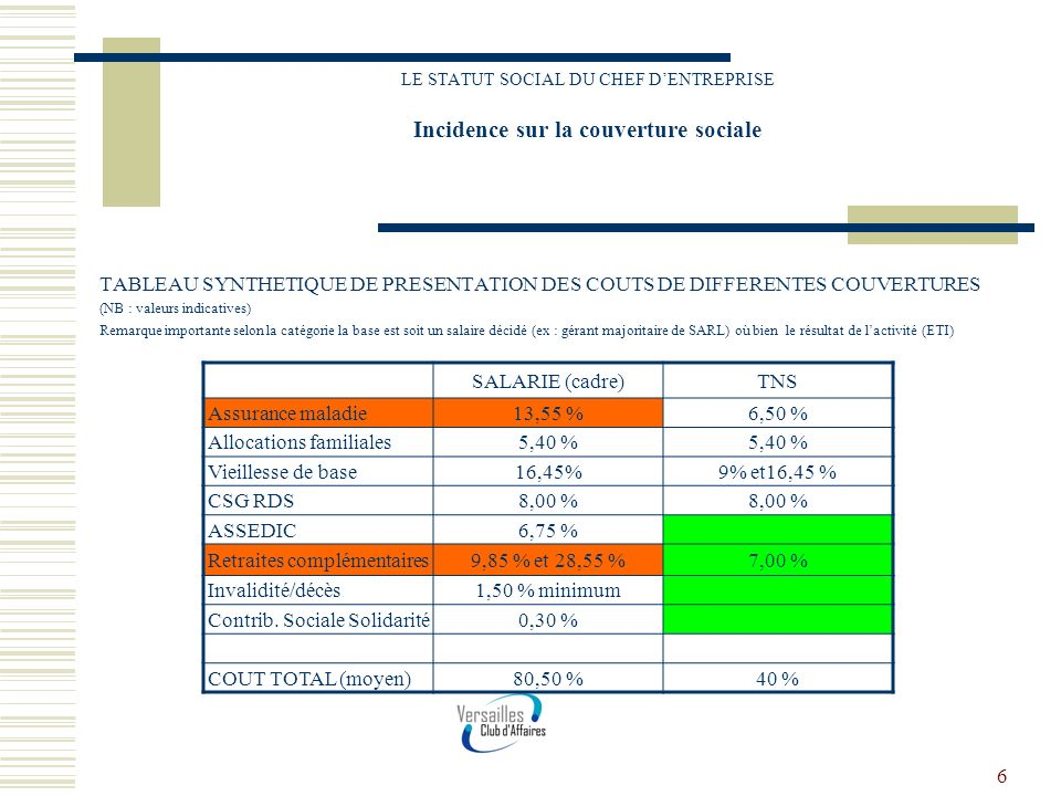 Allocations familiales 5,40 % Vieillesse de base 16,45% 9% et16,45 %