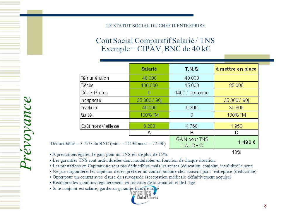 LE STATUT SOCIAL DU CHEF D'ENTREPRISE Coût Social Comparatif Salarié / TNS Exemple = CIPAV, BNC de 40 k€
