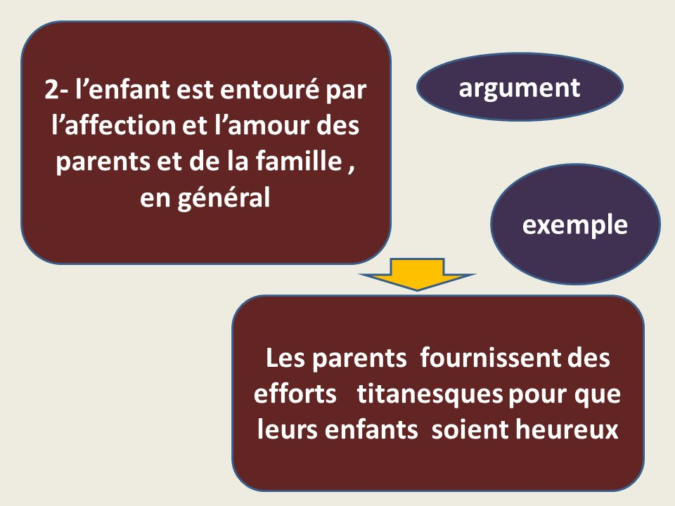 2- l'enfant est entouré par l'affection et l'amour des parents et de la famille , en général