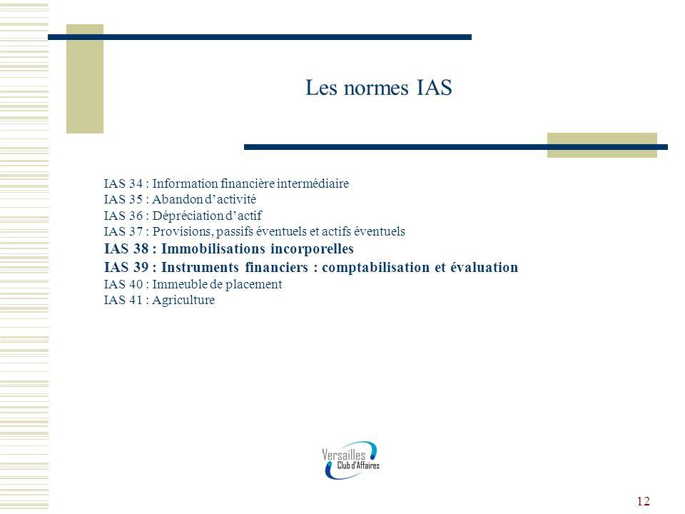 Les normes IAS IAS 38 : Immobilisations incorporelles