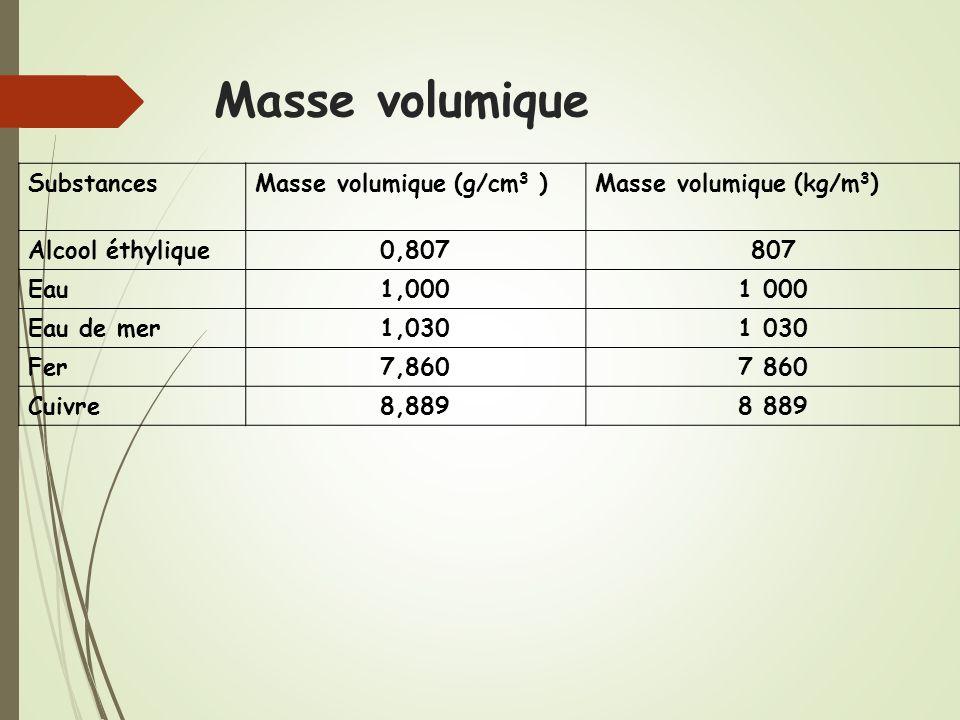 Masse Volumique Du Béton patent ep1888481a2 blocs en bois agglomere google patents patent  # Masse Volumique Du Bois