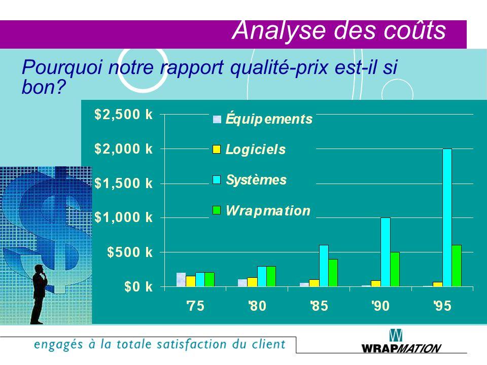 Analyse des coûts Pourquoi notre rapport qualité-prix est-il si bon