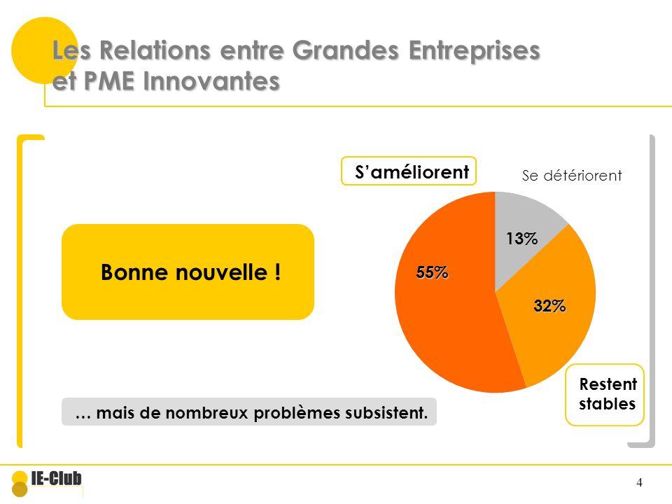 Les Relations entre Grandes Entreprises et PME Innovantes