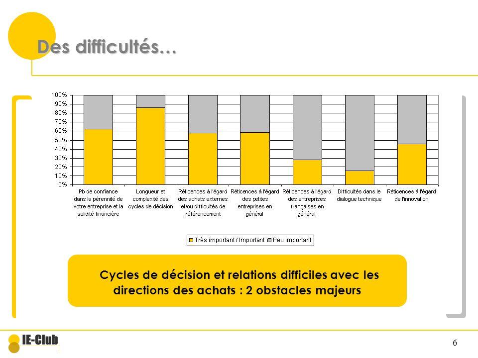 Des difficultés… Cycles de décision et relations difficiles avec les directions des achats : 2 obstacles majeurs.
