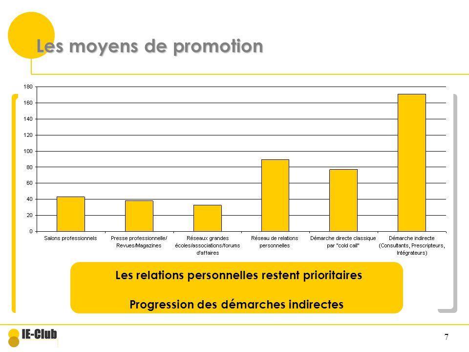 Les moyens de promotion