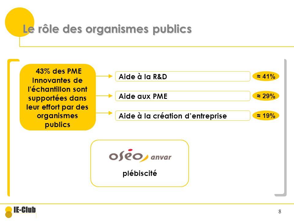 Le rôle des organismes publics
