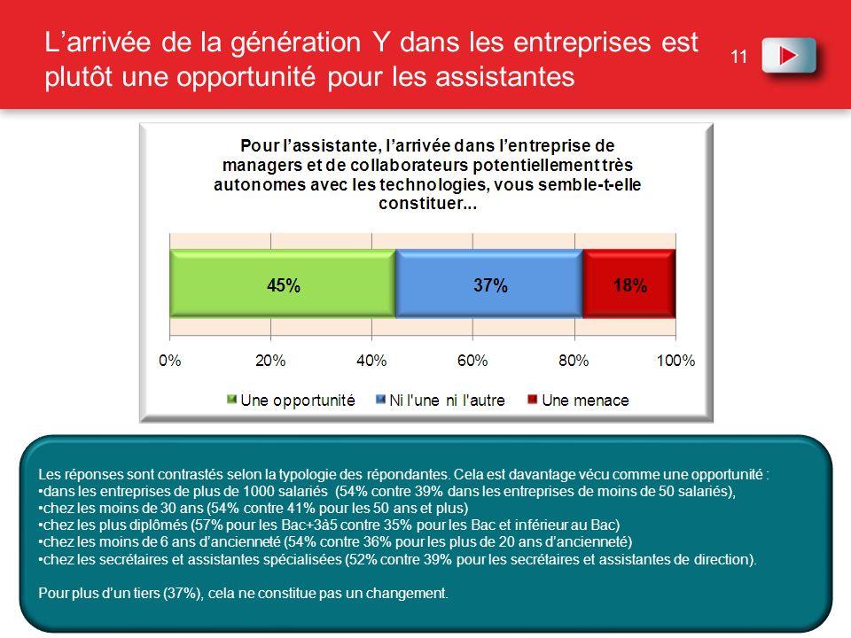 L'arrivée de la génération Y dans les entreprises est plutôt une opportunité pour les assistantes
