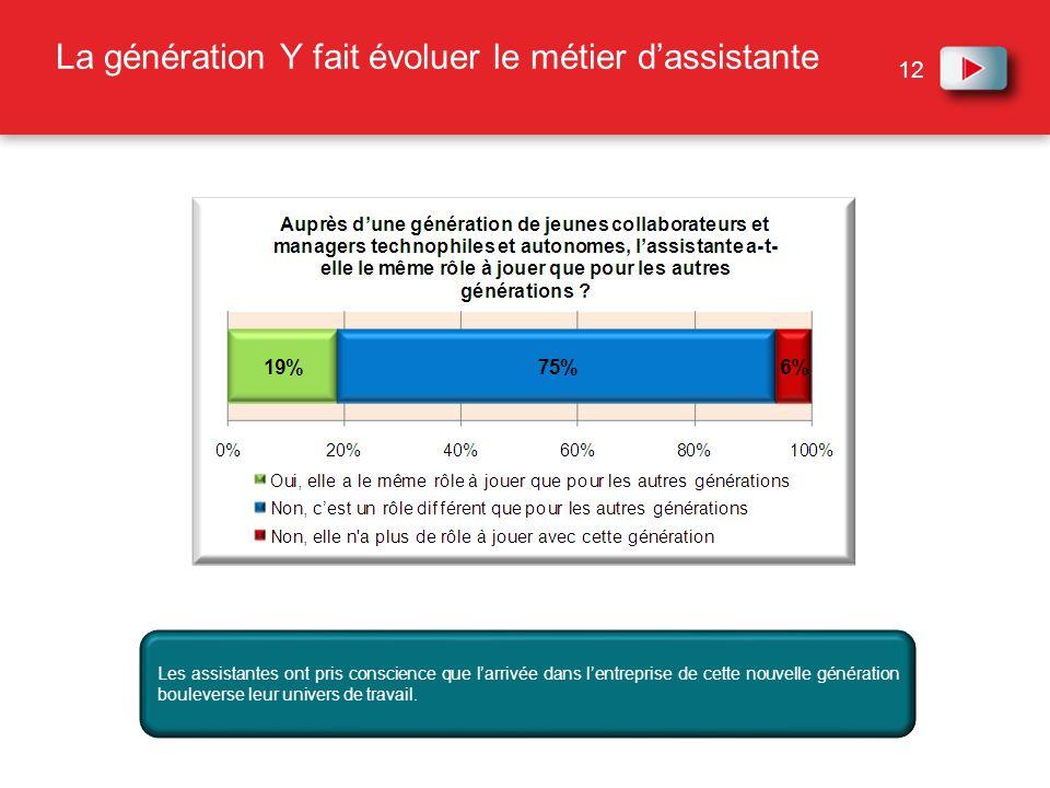 La génération Y fait évoluer le métier d'assistante