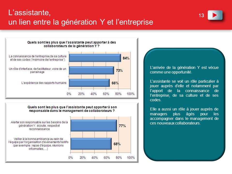 L'assistante, un lien entre la génération Y et l'entreprise