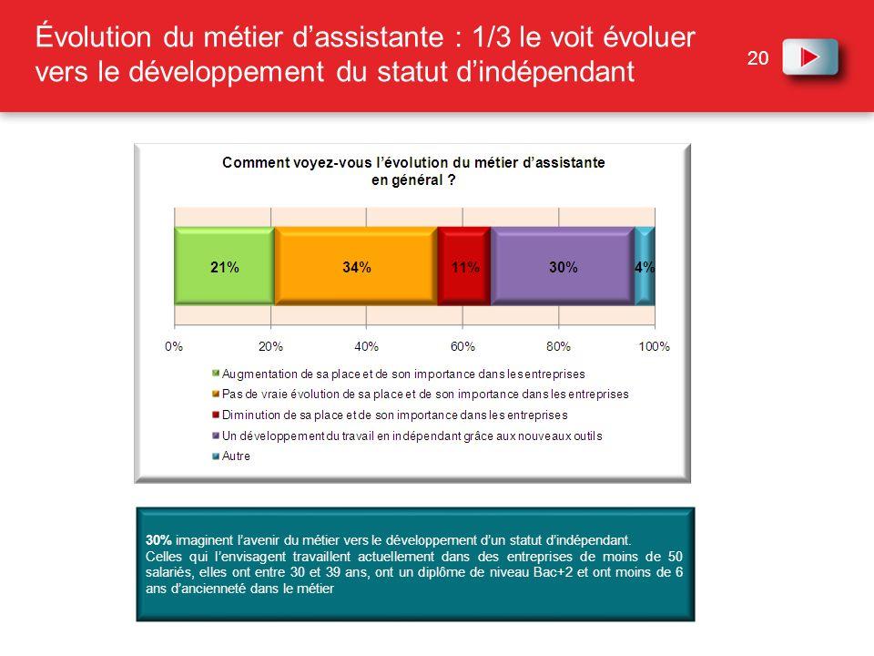 Évolution du métier d'assistante : 1/3 le voit évoluer vers le développement du statut d'indépendant