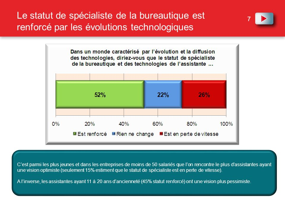 Le statut de spécialiste de la bureautique est renforcé par les évolutions technologiques