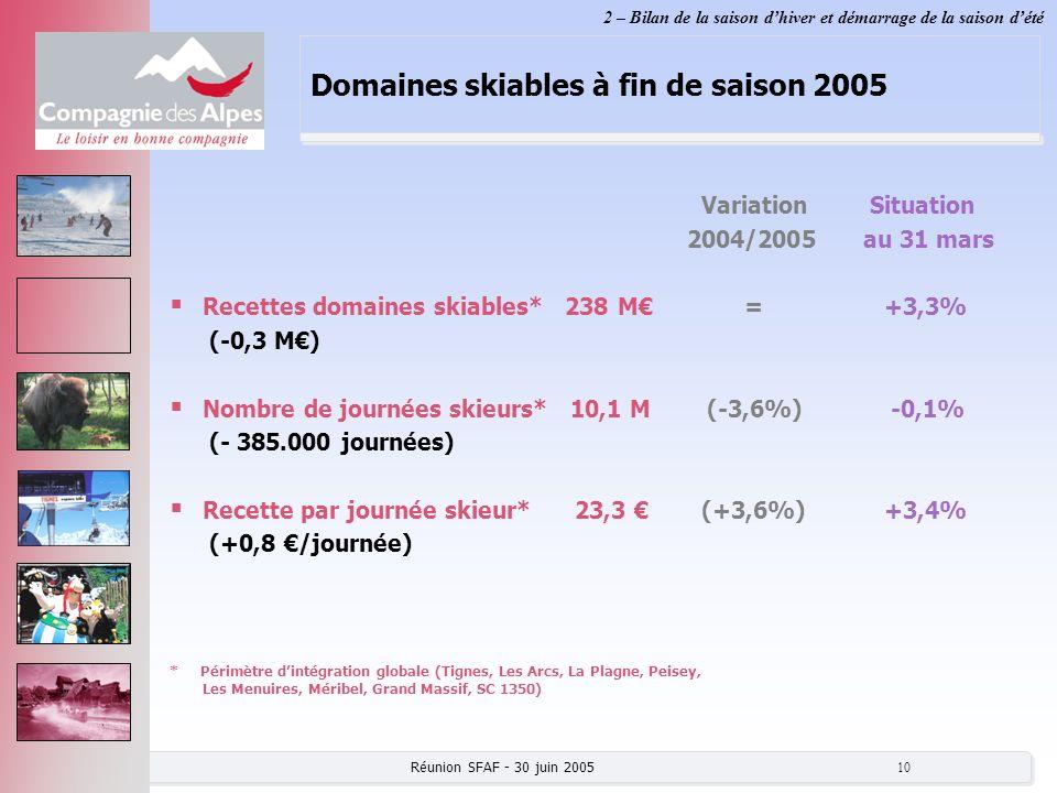 Domaines skiables à fin de saison 2005