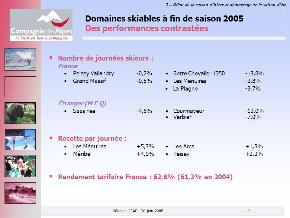 Domaines skiables à fin de saison 2005 Des performances contrastées