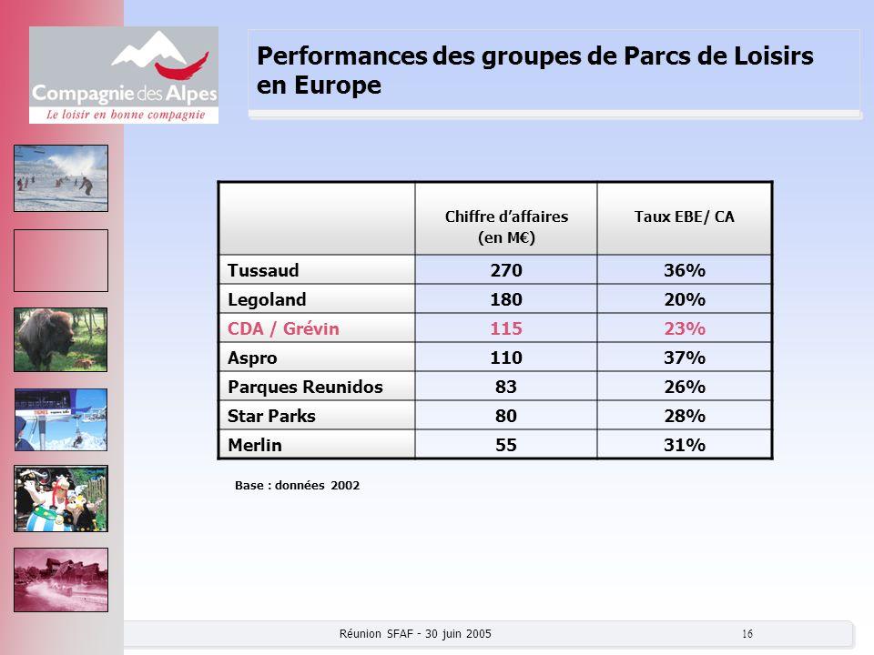 Performances des groupes de Parcs de Loisirs en Europe