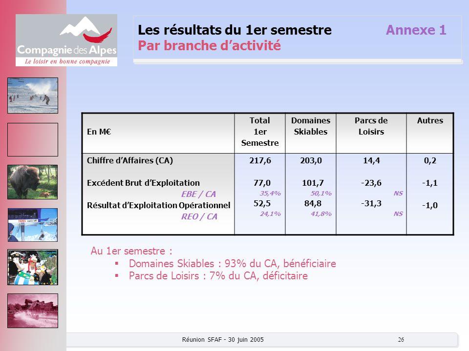 Les résultats du 1er semestre Annexe 1 Par branche d'activité
