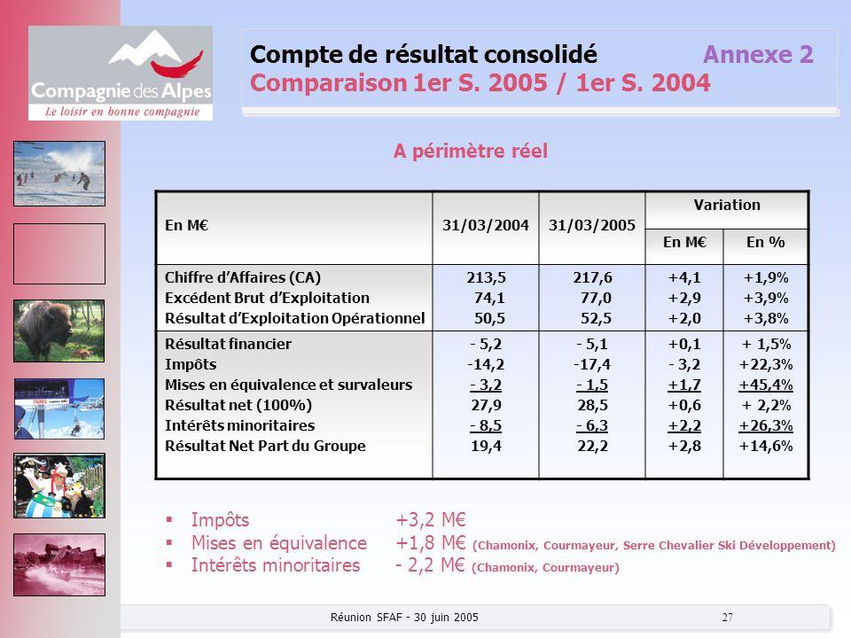 Compte de résultat consolidé. Annexe 2 Comparaison 1er S. 2005 / 1er S