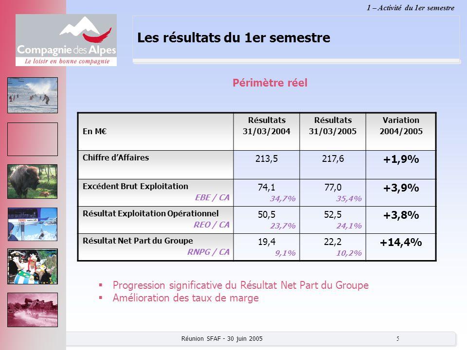 Les résultats du 1er semestre